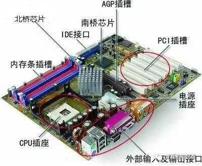 计算机模块软件_计算机软硬件基础知识 计算机硬件组成部分的基础知识 - 电脑 ...